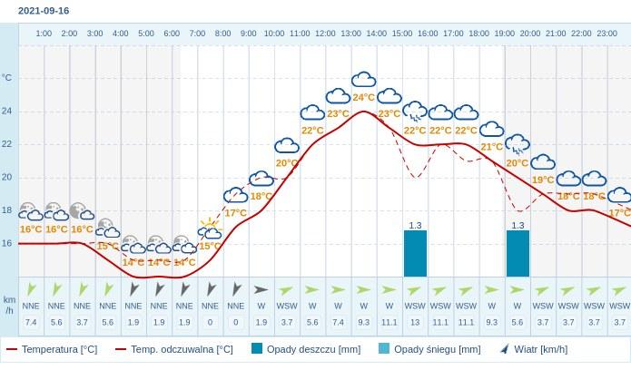 Pogoda dla Krakowa na 16 września 2021