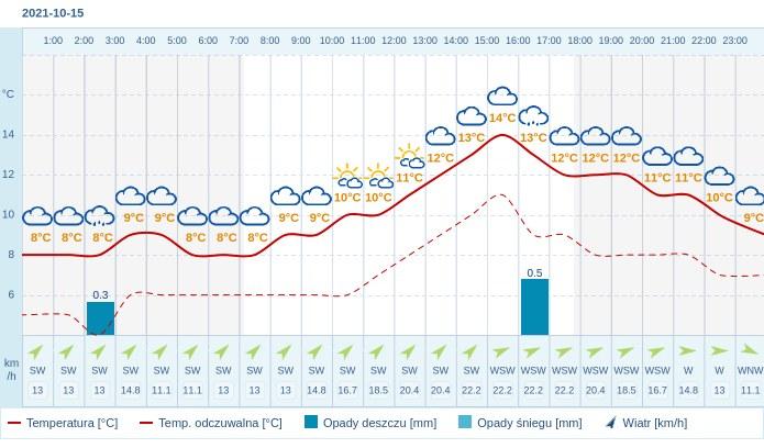 Pogoda dla Łodzi na 15 października 2021