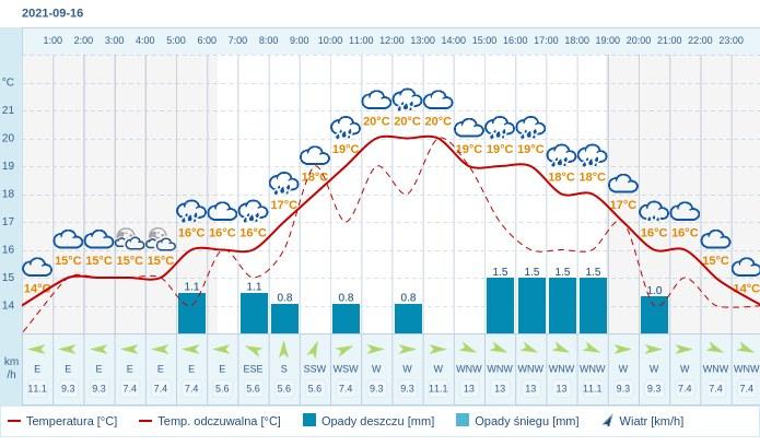 Pogoda dla Łodzi na 16 września 2021