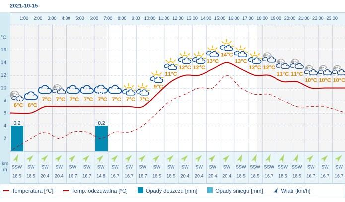 Pogoda dla Lublina na 15 października 2021