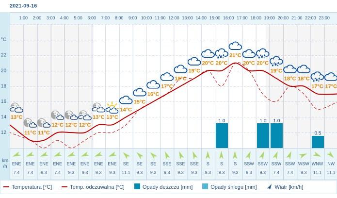 Pogoda dla Lublina na 16 września 2021