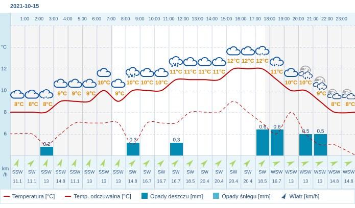Pogoda dla Olsztyna na 15 października 2021