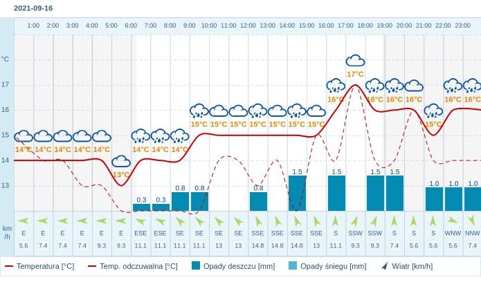 Pogoda dla Olsztyna na 16 września 2021