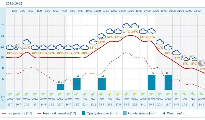 Pogoda dla Poznania na 15 października 2021