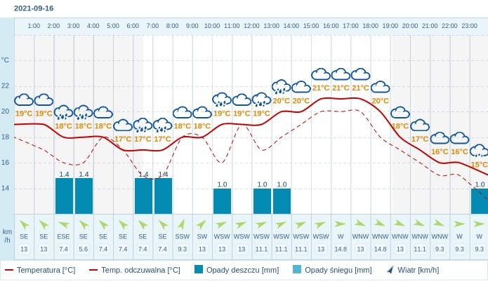 Pogoda dla Poznania na 16 września 2021