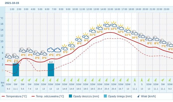 Pogoda dla Rzeszowa na 15 października 2021