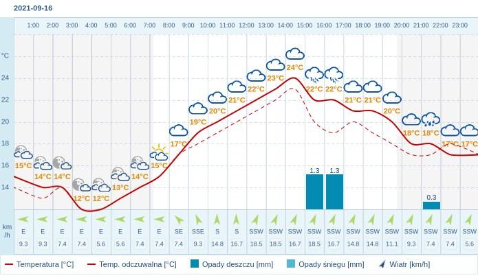 Pogoda dla Rzeszowa na 16 września 2021