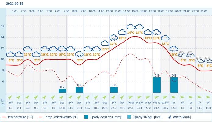 Pogoda dla Torunia na 15 października 2021