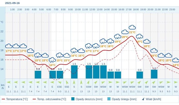 Pogoda dla Torunia na 16 września 2021