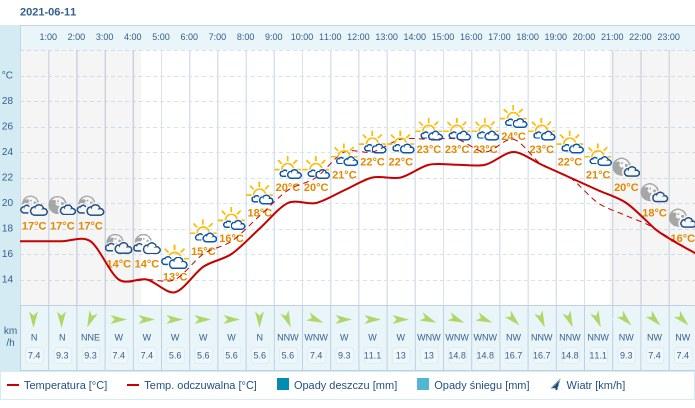 Pogoda dla Warszawy na 11 czerwca 2021