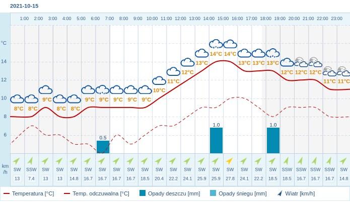 Pogoda dla Warszawy na 15 października 2021