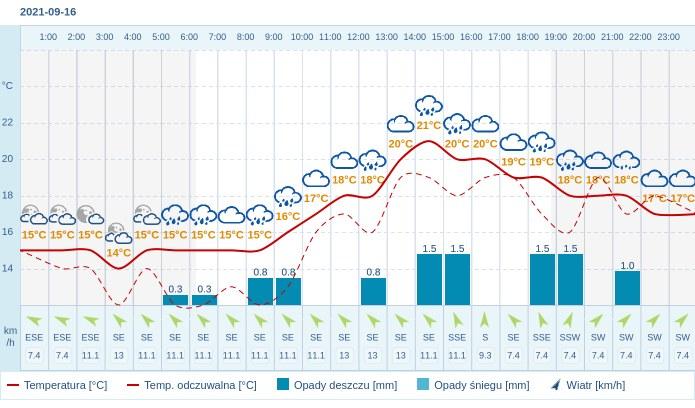 Pogoda dla Warszawy na 16 września 2021