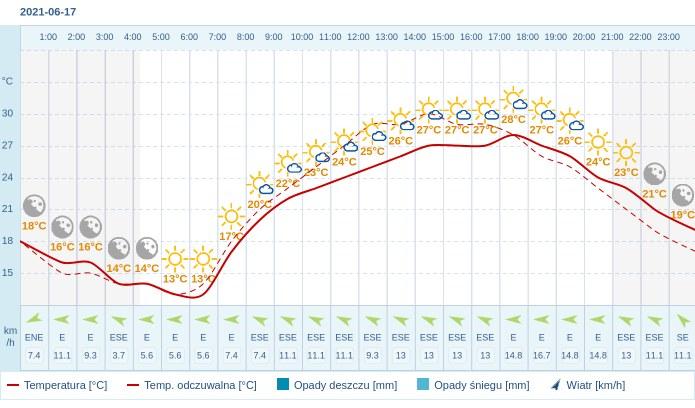 Pogoda dla Warszawy na 17 czerwca 2021