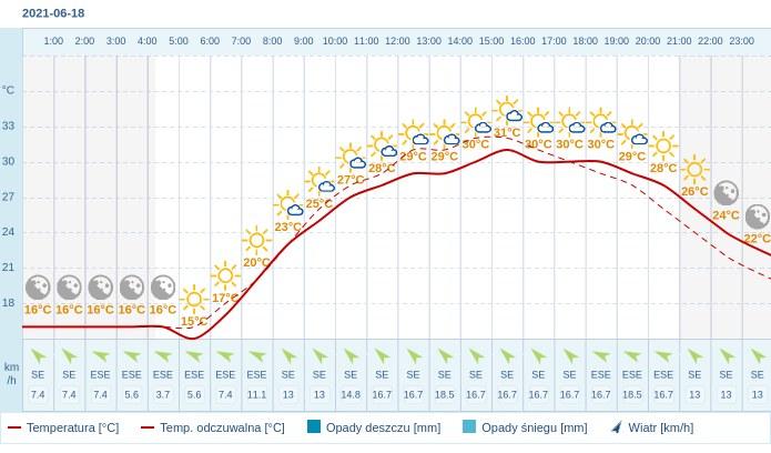Pogoda dla Warszawy na 18 czerwca 2021