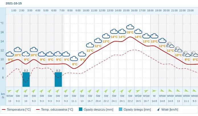 Pogoda dla Wrocławia na 15 października 2021