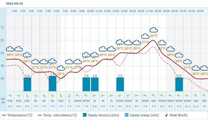 Pogoda dla Wrocławia na 16 września 2021