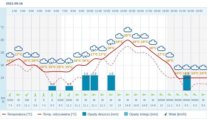 Pogoda dla Zielonej Góry na 16 września 2021