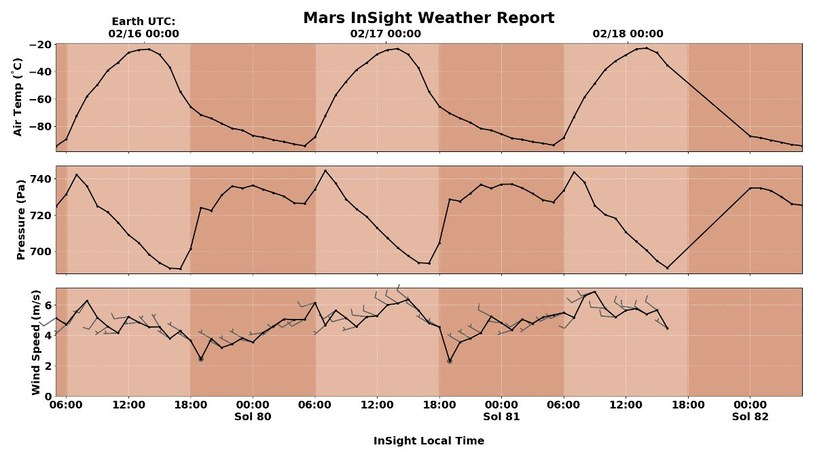 Pogoda w regionie lądowania InSight pomiędzy 16 a 18 lutego 2019 roku /materiały prasowe