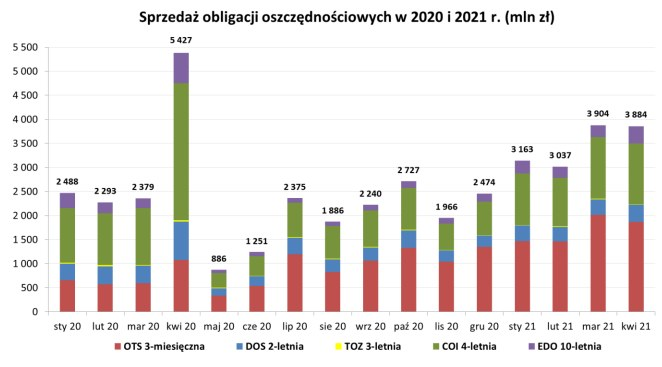 Polacy docenili obligacje oszczędnościowe. Źródło: Ministerstwo Finansów /