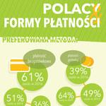 Polacy i formy płatności (infografika)