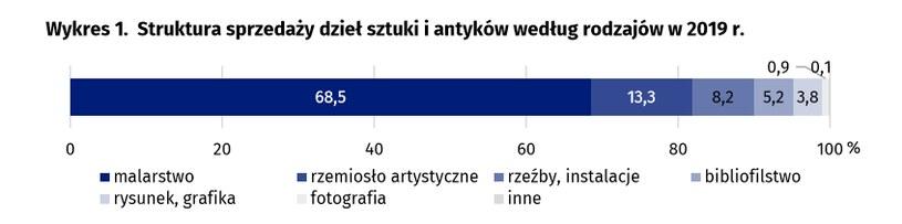 Polacy kupują sztukę na uakcjach