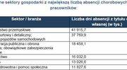 Polacy rzadziej korzystają ze zwolnień chorobowych L4