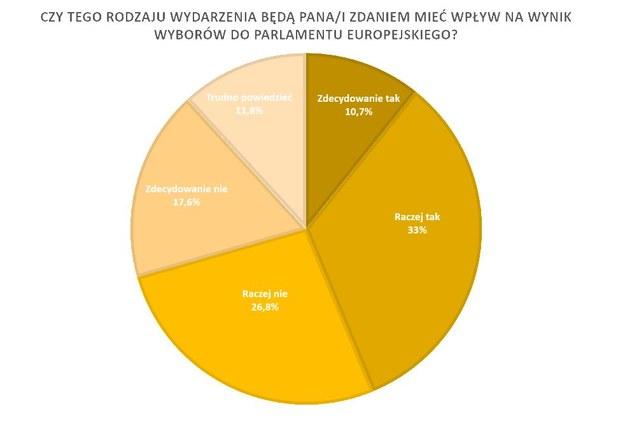 Polacy są podzieleni w sprawie wpływu tych sytuacji na eurowybory. /RMF FM