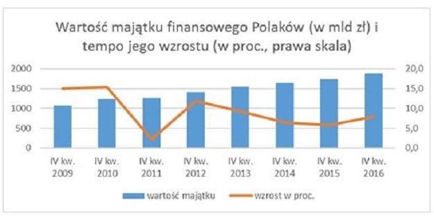 Polacy się bogacą /INTERIA.PL