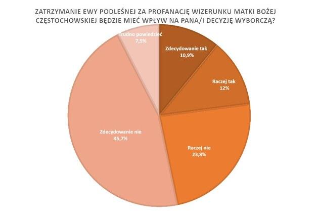 Polacy uważają też, że zatrzymanie nie będzie miało wpływu na ich decyzje wyborcze. /RMF FM