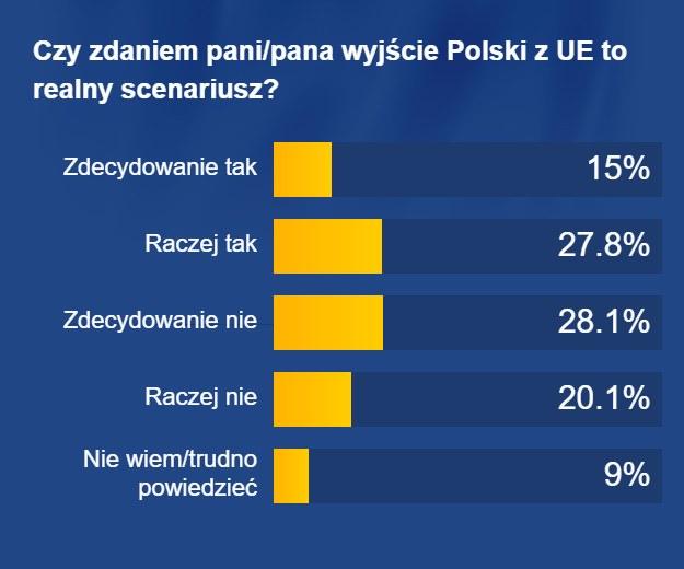 Polexit to realny scenariusz? Coraz więcej Polaków tak uważa /RMF FM /RMF FM