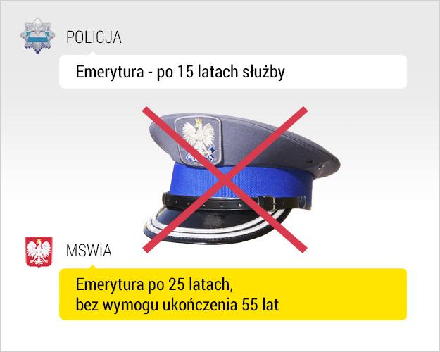 Policjanci chcą powrotu do poprzednich warunków emerytalnych /RMF FM /Grafika RMF FM