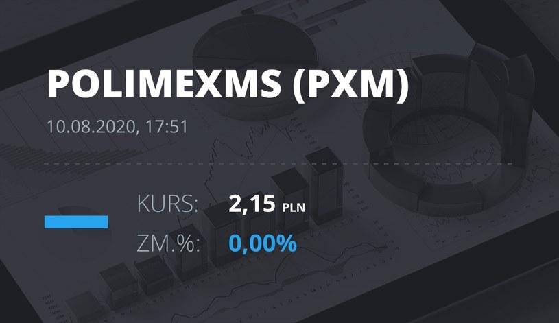 Polimex-Mostostal (PXM): notowania akcji z 10 sierpnia 2020 roku