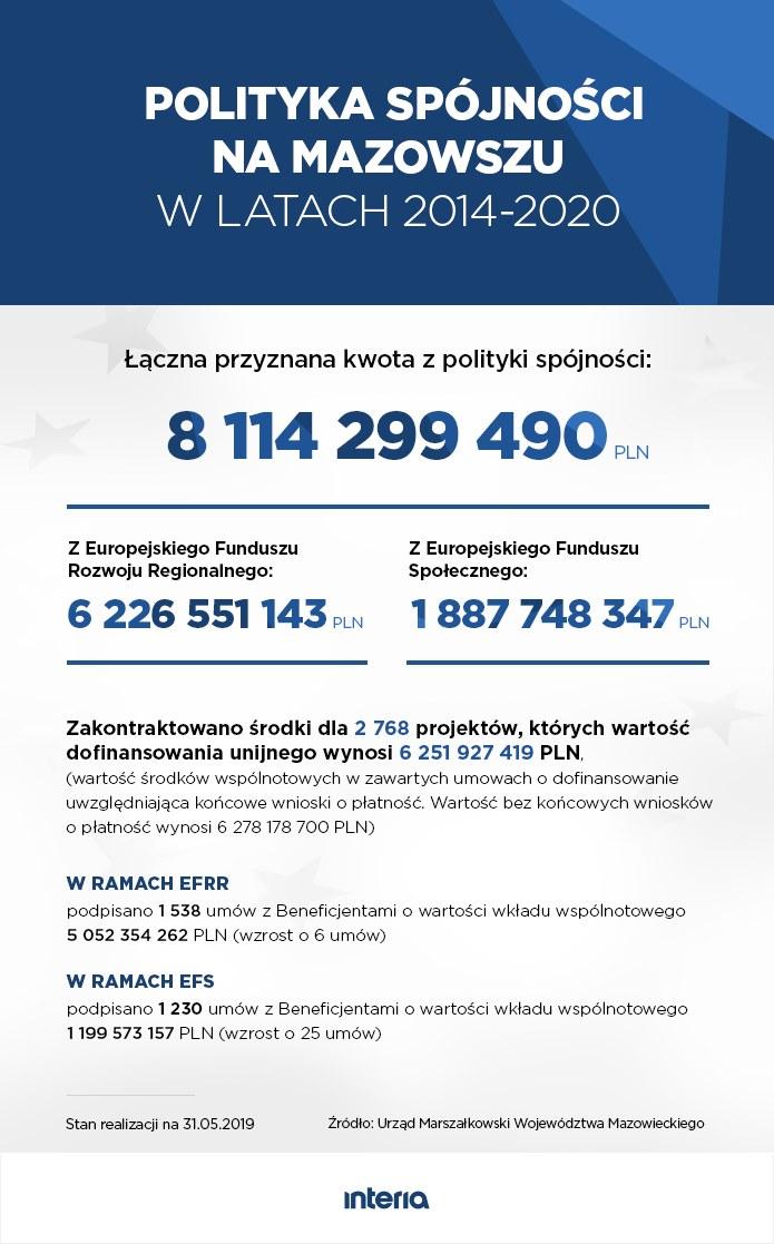 Polityka spójności na Mazowszu w latach 2014-2020 /INTERIA.PL