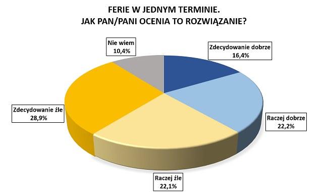 Połowa Polaków źle ocenia decyzję rządu /RMF FM