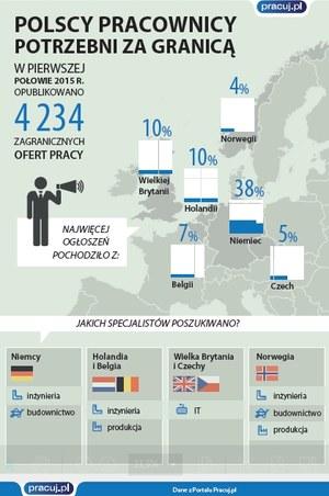 Polscy pracownicy poszukiwani za granicą