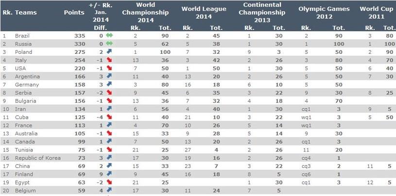 Polska awansowała na trzecie miejsce w najnowszym rankingu FIVB /Internet