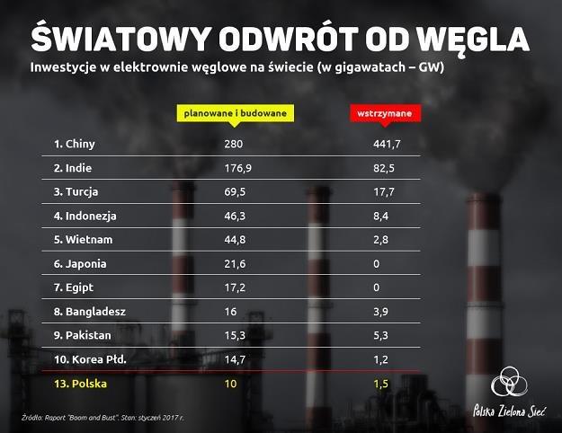 Polska liderem w światowym rankingu inwestycji zagrażających ochronie klimatu /Informacja prasowa