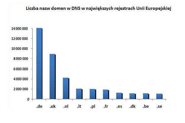 Polska - mamy więcej domen niż Francja /materiały prasowe