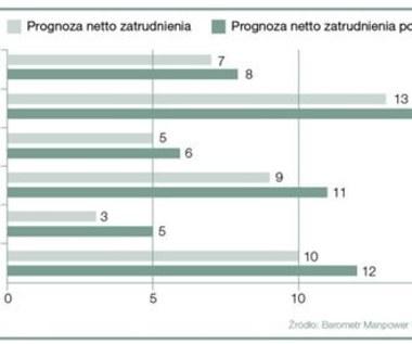 Polska na 3.miejscu krajów w Europie