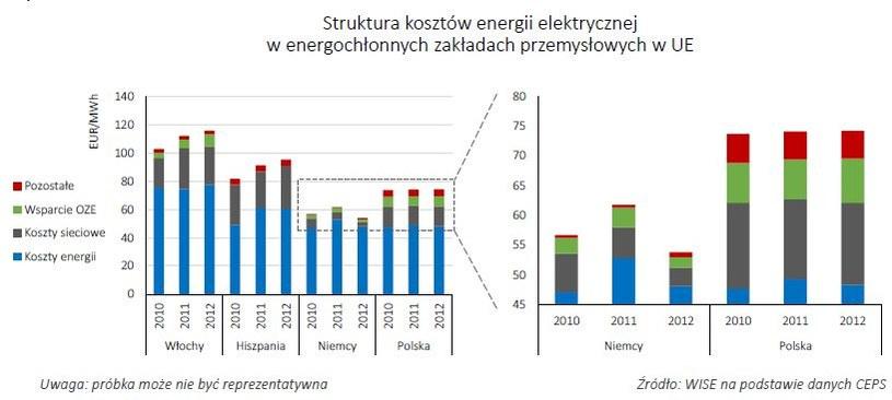 Polska zużywa 2 kWh energii pierwotnej na każdego dolara wypracowanego PKB, podczas gdy Niemcy, Francja czy Japonia o połowę mniej. /INTERIA.PL