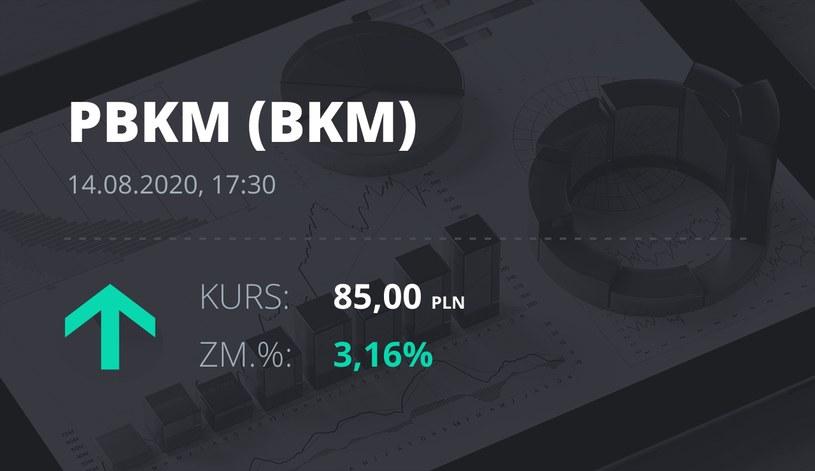 Polski Bank Komórek Macierzystych (BKM): notowania akcji z 14 sierpnia 2020 roku
