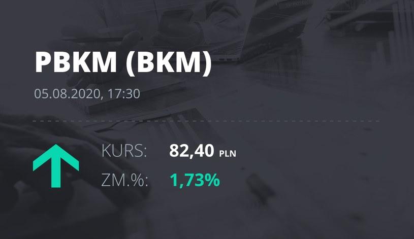 Polski Bank Komórek Macierzystych (BKM): notowania akcji z 5 sierpnia 2020 roku