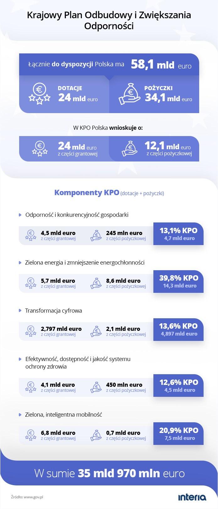 Polski Krajowy Plan Odbudowy. Podział środków /INTERIA.PL