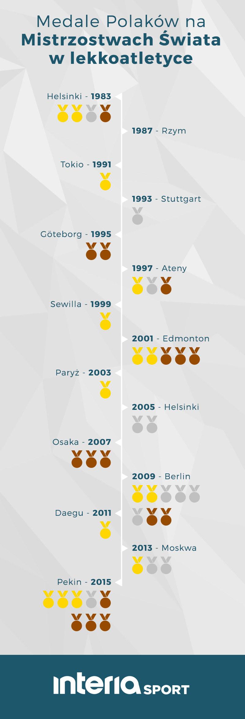 Polskie medale na poprzednich MŚ /INTERIA.PL