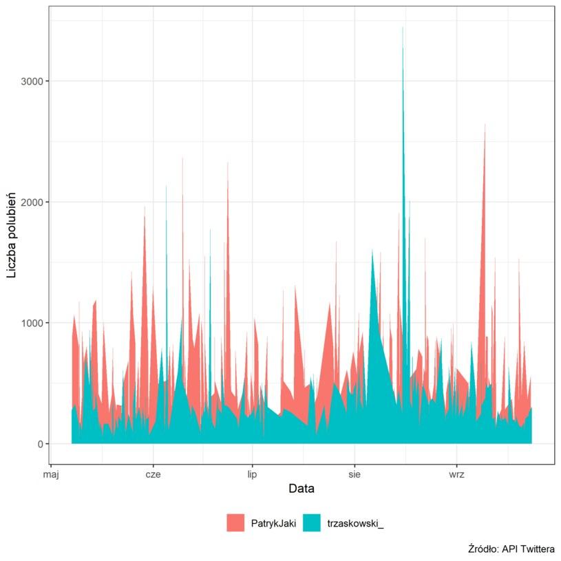 Polubienia wpisów Patryka Jakiego i Rafała Trzaskowskiego. Dane w ujęciu dziennym (Źródło: API Twitter) /