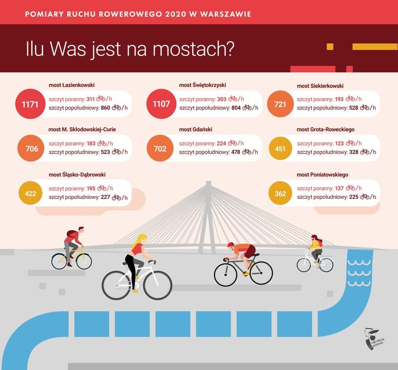 Pomiar ruchu rowerowego w Warszawie /