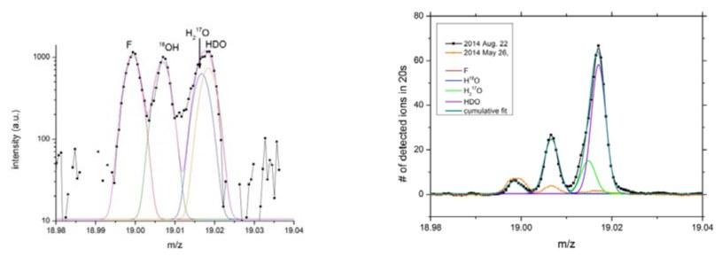 Pomiary deuteru i wodoru ze spektrometru DFMS instrumentu ROSINA, wykonane z bliska (po lewej, większa rozdzielczość) i daleka (po prawej). Źródło: Uniwersytet Berneński /materiały prasowe