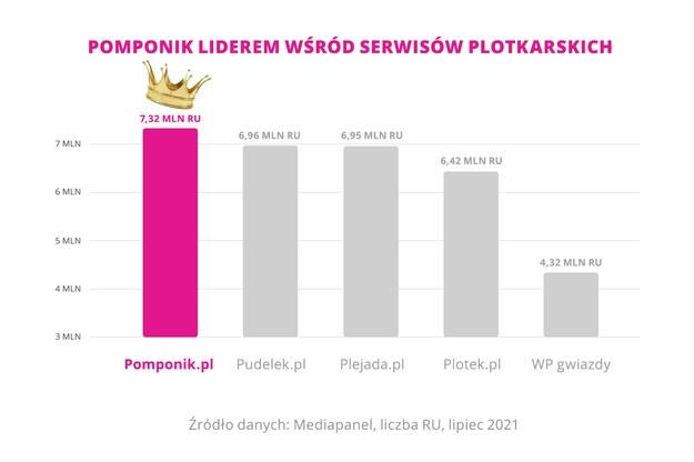 Pomponik /Interia.pl /INTERIA.PL