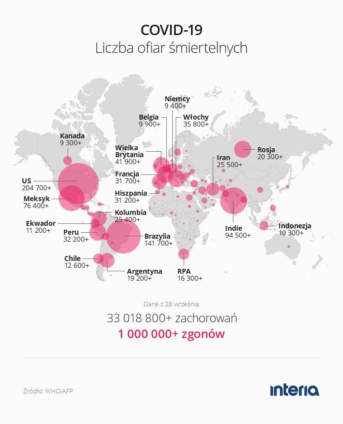 Ponad milion ofiar śmiertelnych koronawirusa na świecie /INTERIA.PL