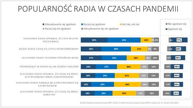 Popularność radia w czasach pandemii /RMF FM